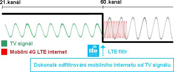 Jak funguje 4G LTE filtr